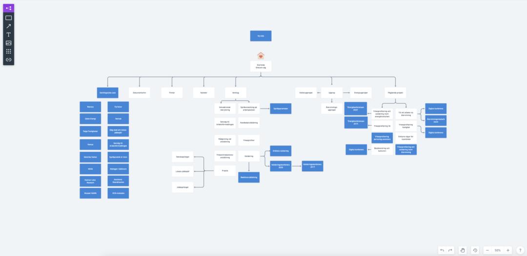 Skärmdump med sidstruktur/sitemap från ett av Pernillas uppdrag